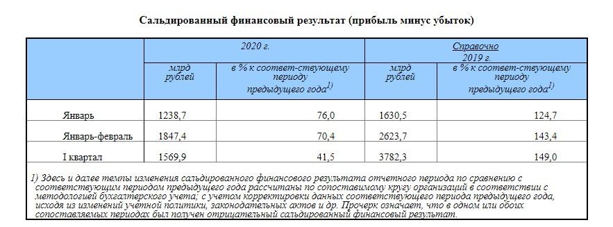 Прибыль предприятий в 1 квартале 2020. Россия